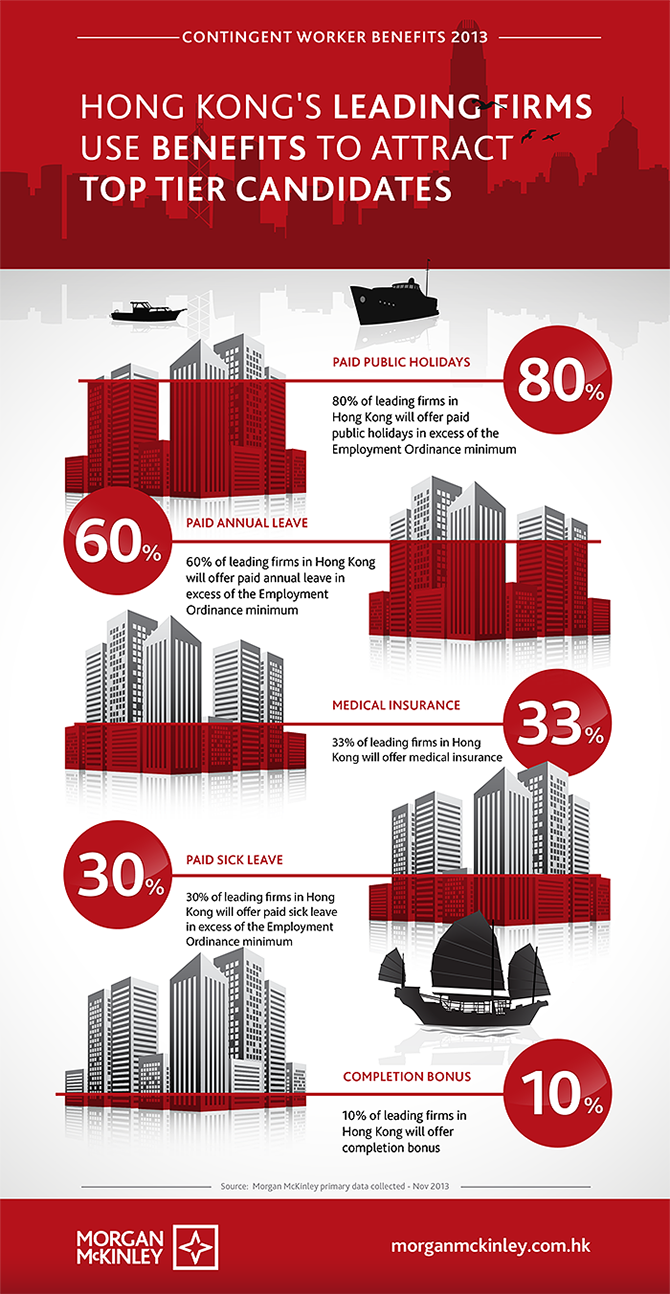 How Hong Kong's leading firms use benefits to attract top tier workers [infographic]