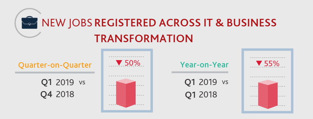 Q1 2019 IT & Business Transformation Job Statistics