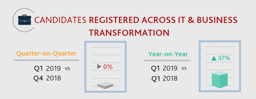 Q1 2019 IT & Business Transformation Candidate Statistics