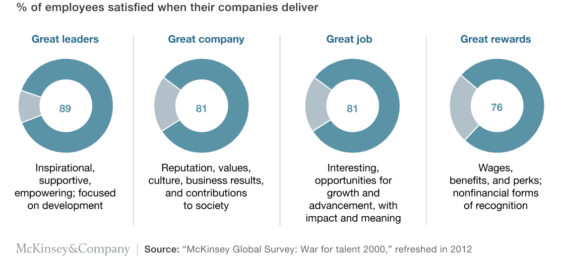 What Talent Want - McKinsey