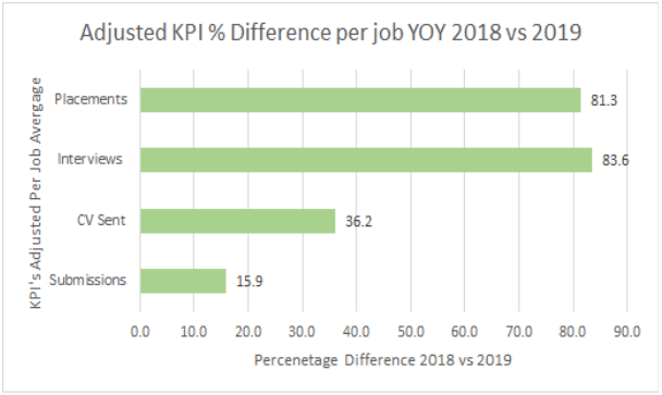 Adjusted KPI % difference