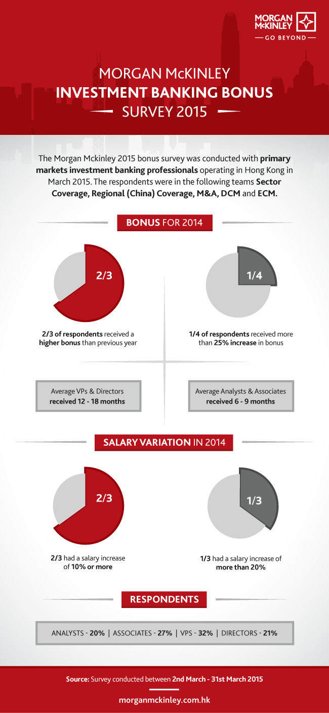 Investment Banking Bonus Survey 2015 [infographic]
