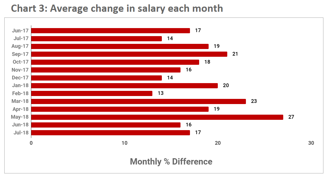 Average salary change July 2018