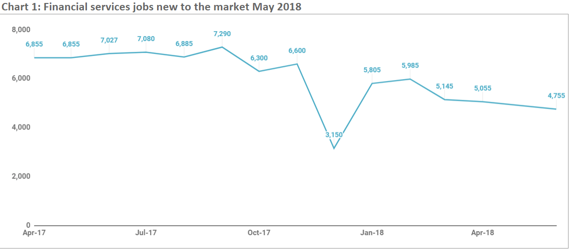 Jobs to the market May 2018