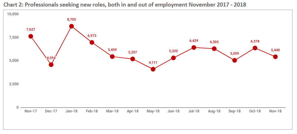 november_2018_chart2-jobseekers-available-both-in-out-employment