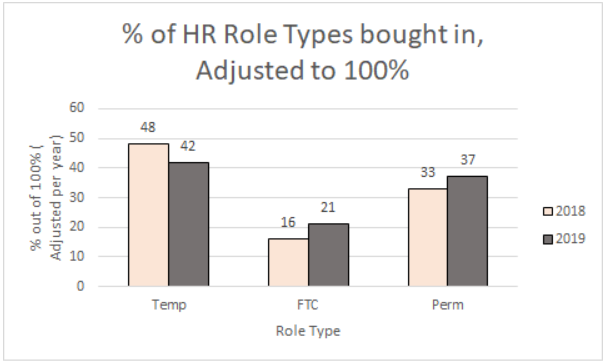 % of HR role types bought in