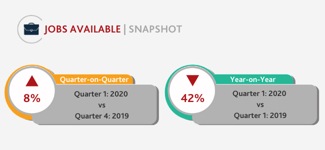 Q1 jobs available snapshot